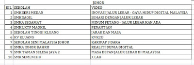 Senarai Top 10 Terbaik Peringkat Negeri Johor Liga Remaja Kreatif 2015