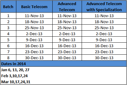 BSNL ALTTC Winter Season Telecom Courses Dates