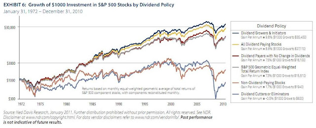 divstocks Dividend Stocks For Long Term Wealth Accumulation