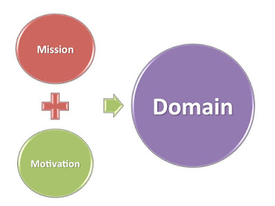 Nonprofit Mission-Community of Practice Domain