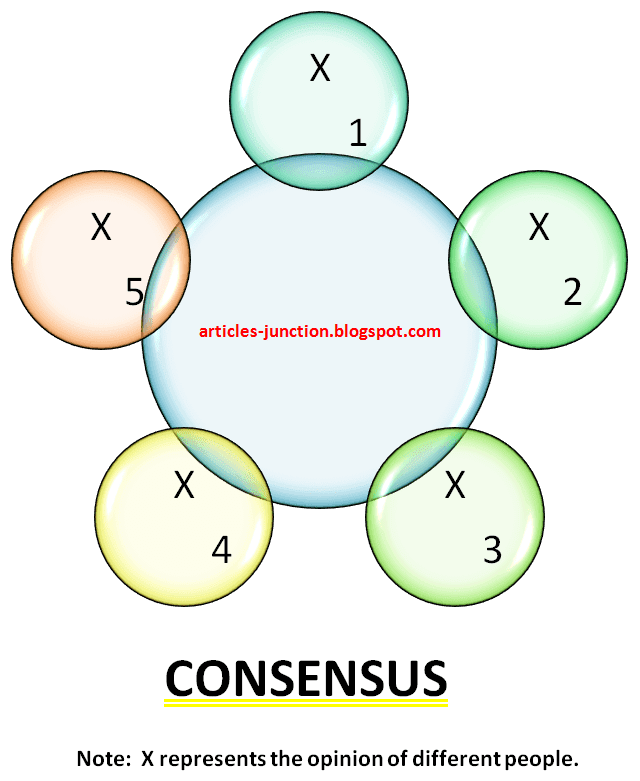 Example of consensus communication