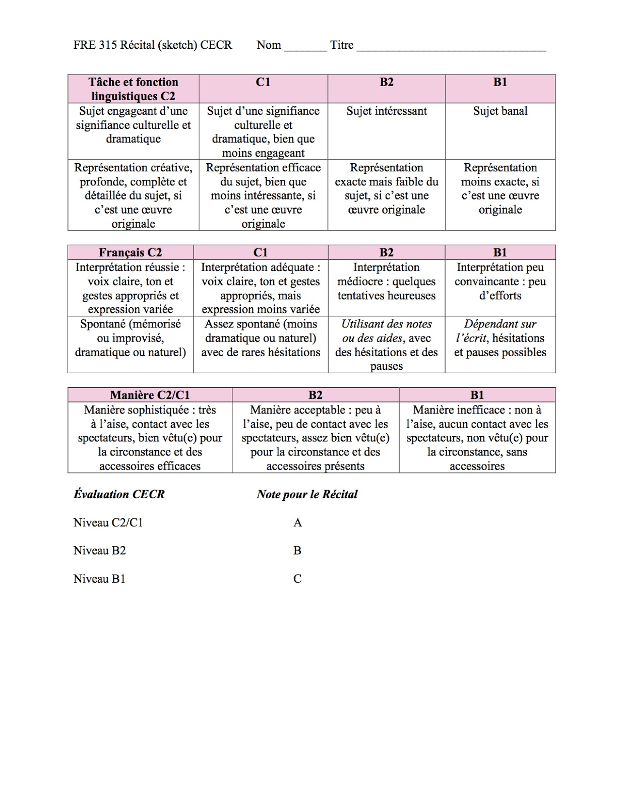 assessment rubric creative writing General education assessment rubrics develop a critical appreciation of a diversity of ideas and creative fill out the writing program assessment form.