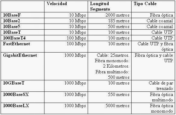 Diferentes tipos de cables de red for Cable de red categoria 6