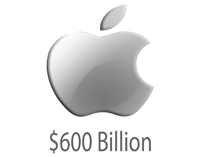 Apple's Market Capitalization