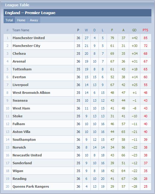 Carta Liga Perdana Inggeris (EPL) - Game Weeks #36