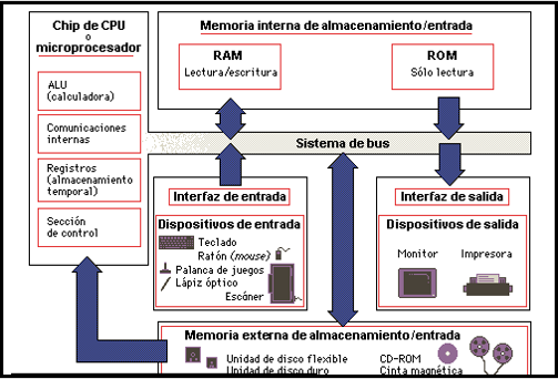 Introducci n al c mputo for Arquitectura hardware