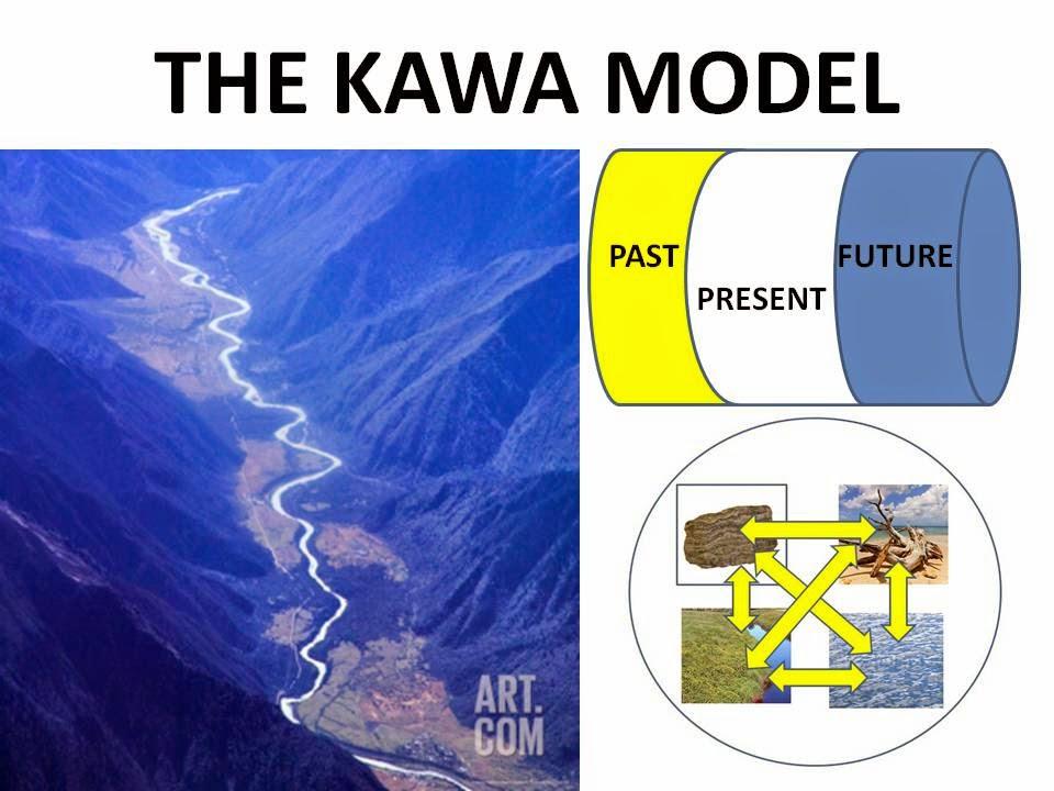 The Kawa Model: What is the Kawa Model?