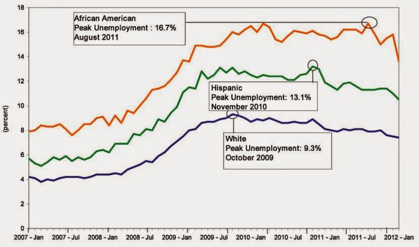 If unemployment rises in a country, will its standard of living necessarily decline?