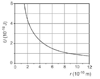Gráfico energia potencial elétrica