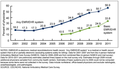 db79_2011_figure2 2011 EHR / EMR Software Adoption Rates in US
