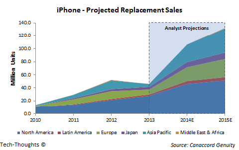 iPhone Replacement Sales
