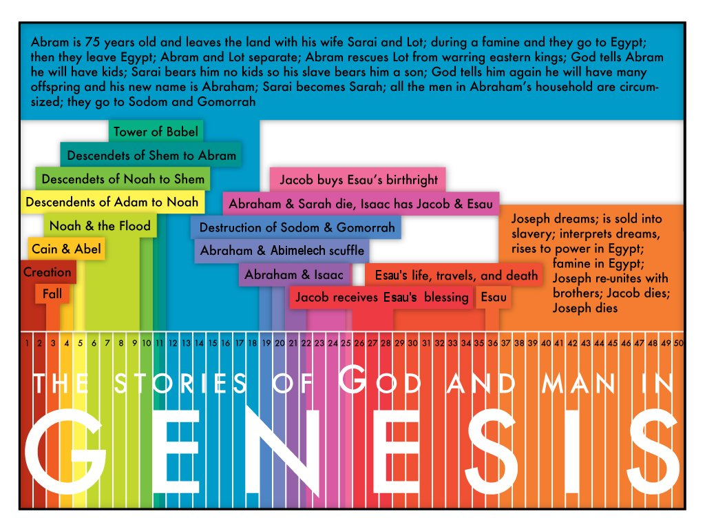 bible reading project genesis synoptic graphic