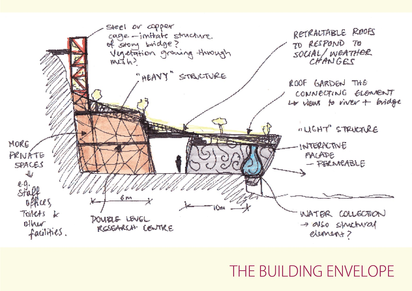 building envelope A building's thermal shell or envelope consists of four layers: an insulation layer  an air control layer (eg, drywall and other air barriers) a vapor control layer.