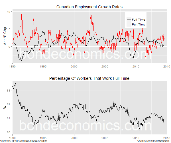 Chart: Canada Part-Time Versus Full-Time Employment