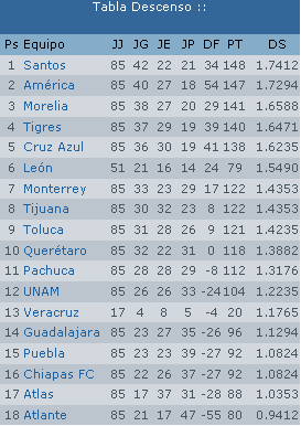 2013–14 Liga MX season - Wikipedia, the free encyclopedia