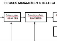Pengertian Dan Proses Manajemen Strategi Menurut Ahli