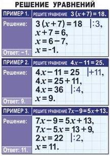 решение уравнений вида х2 а