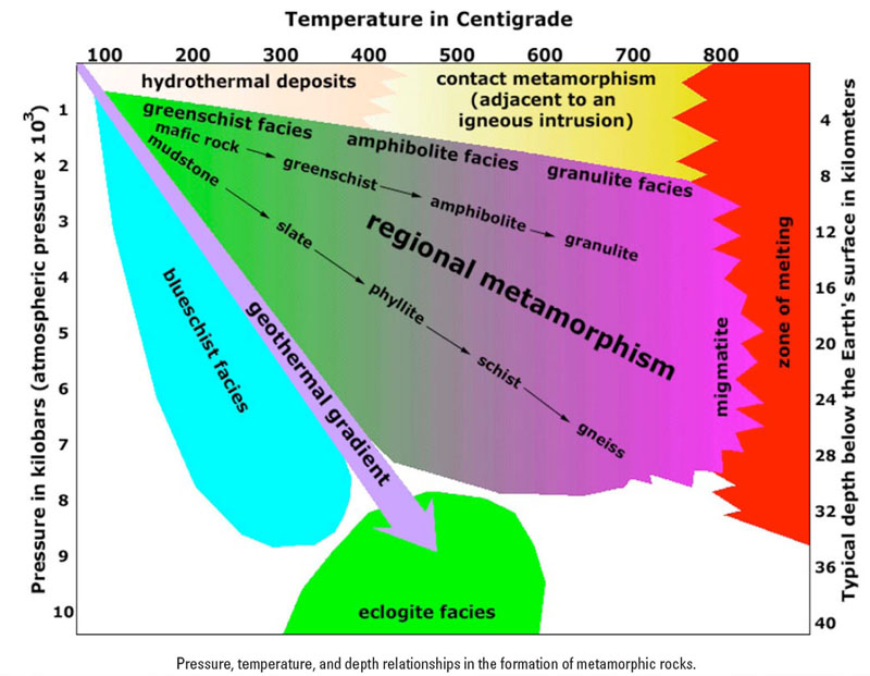What Is the Relationship Between Metamorphism and Plate ...