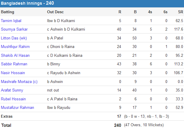 Bangladesh vs India, 3rd ODI ban