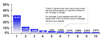 Percentage of Clicks a Website Will Recieve