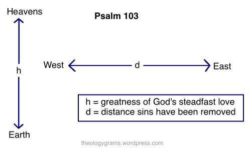 https://theologygrams.wordpress.com/2013/08/25/psalm-103/