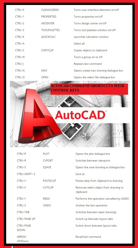 Autocad Command Shortcuts with Control Keys