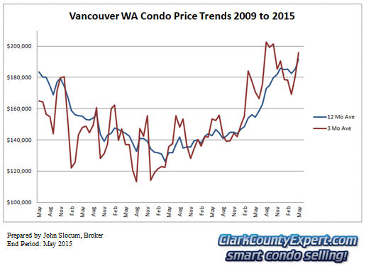 Vancouver WA Condo Sales May 2015 - Average Sales Price Trends