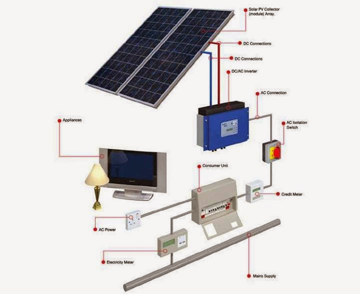 main panel wiring diagram on main images free download wiring Home Electrical Panel Wiring Diagram solar photovoltaic pv system circuit panel wiring electrical service diagram electrical panel box wiring home electrical panel wiring diagram