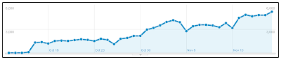 Blog Traffic Picked Up