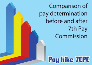 Pay hike recommended by 7th Pay Commission