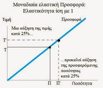ελαστικοτητα προσφορας=1