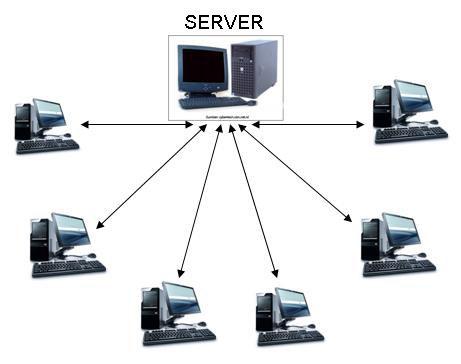server adalah