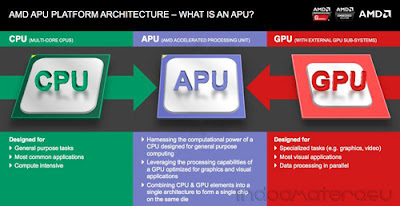 AMD Carrizo (CPU APU GPU)