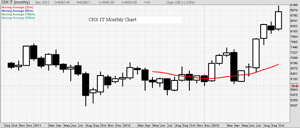 CNX IT Index Chart