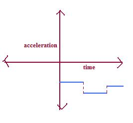 Negative Acceleration Graph for the Non Uniform Negative AccelerationNegative Acceleration