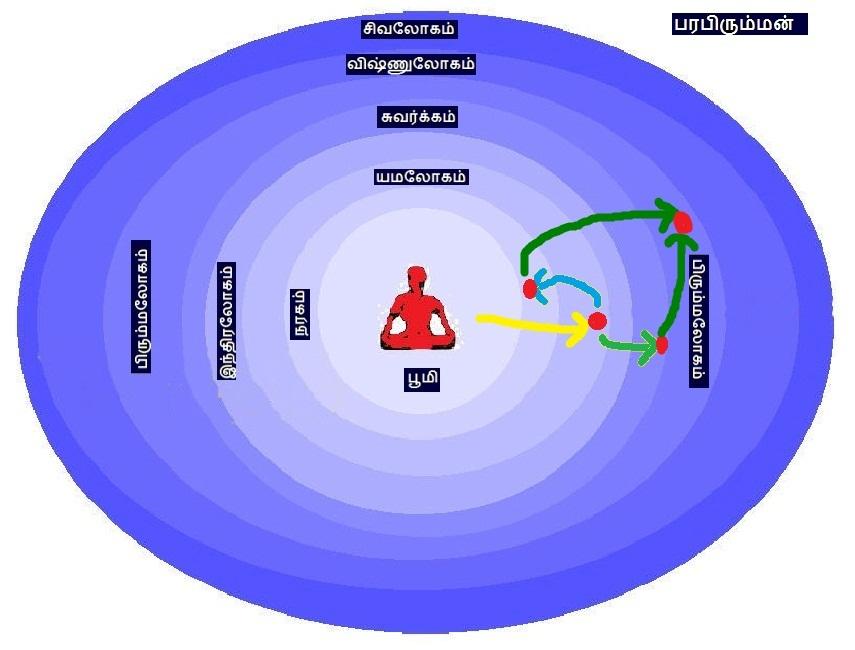 இந்து மதப்படி ஆத்மா வாழ்நாள்  கணக்கு -3 Untitled+4a