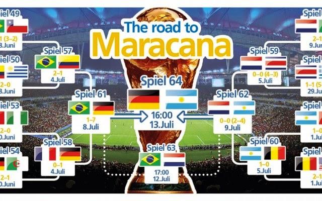 Perjalanan Ke Final Jerman di Piala Dunia 2014