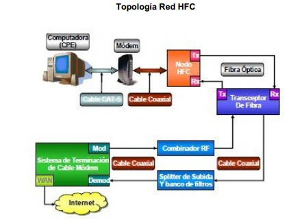 Validar topologia arcgis software
