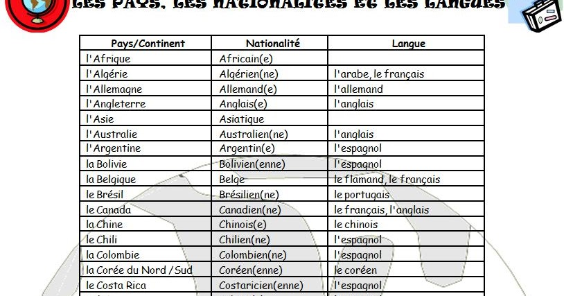 English Teacher? o Prof de Français?: Les Pays, Les ...