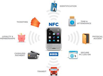 How NFC works