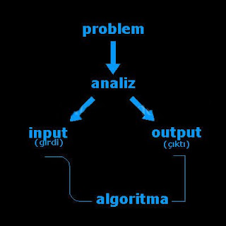refleksi algoritma dan pemrogrman minggu kedua