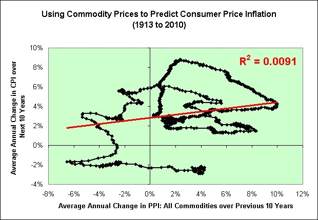 commodities futures and inflation Commodities and inflation hedges tend to do well in the late stage of a cycle four newsletter advisors and contributors to moneyshowcom share favorite commodity funds  the 14 futures .
