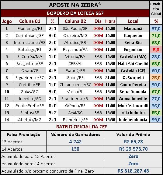 LOTECA 667 - RATEIO OFICIAL
