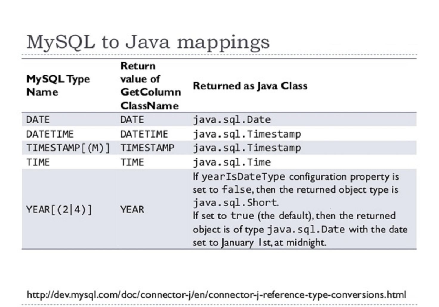 核心类: Java.util.Date
