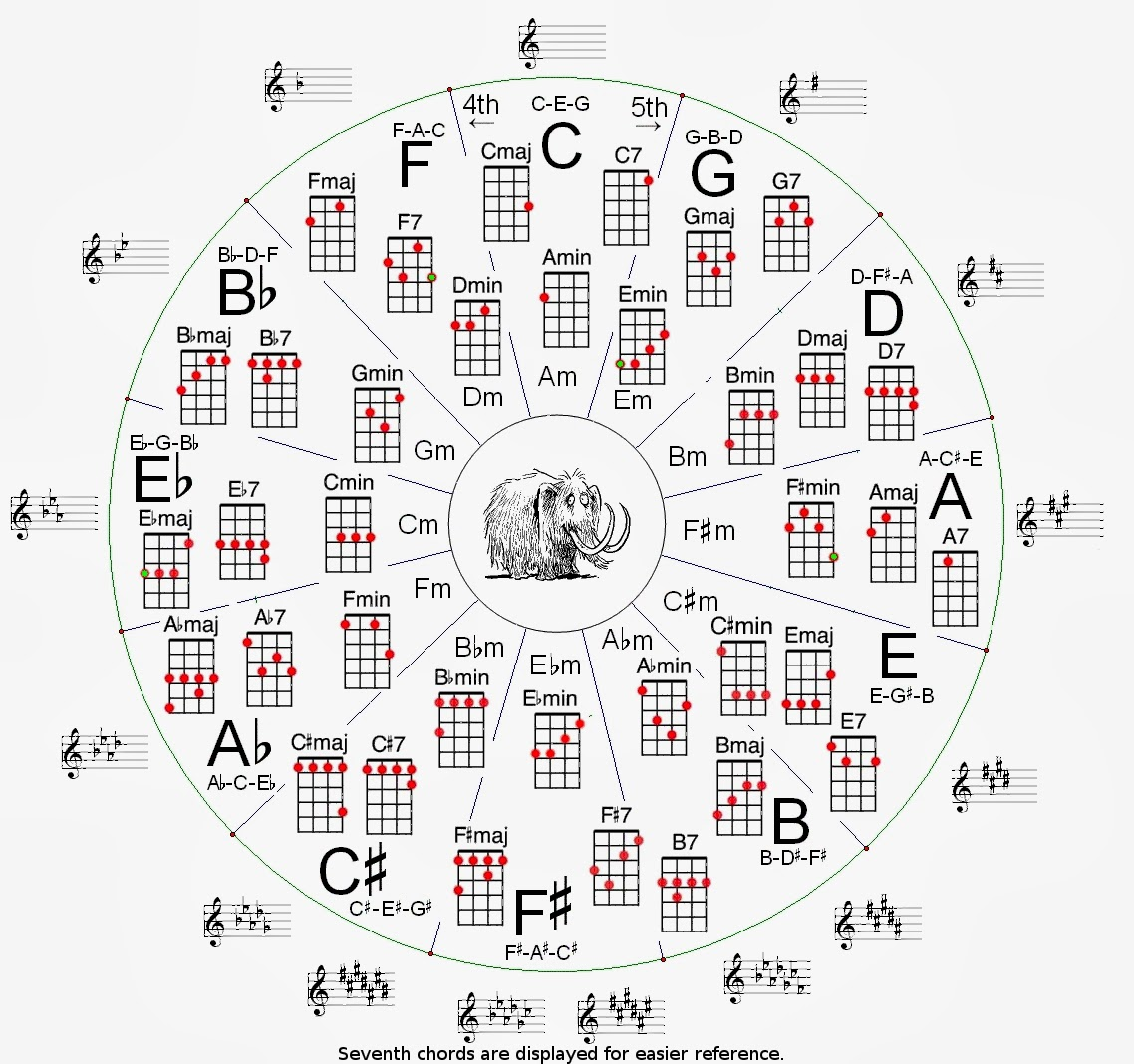 30s uke girl beginner sessions diagram 9 hexwebz Choice Image