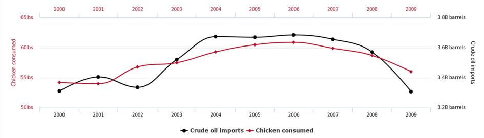 Correlación consumo de pollo frente importaciones de petróleo