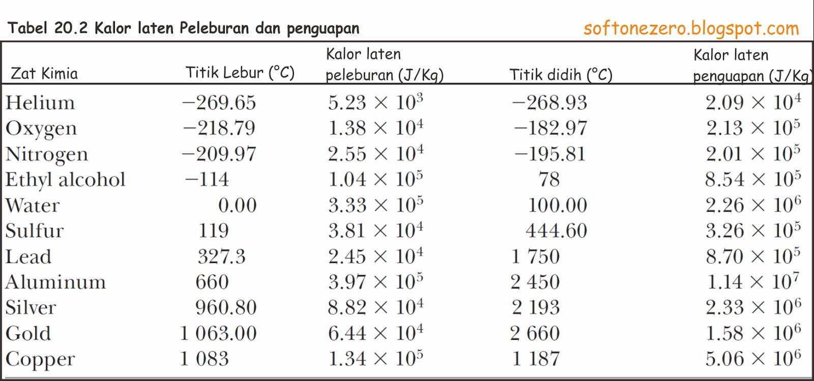 tabel kalor laten berbagai zat