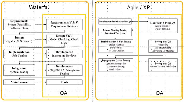 Info images frompo for What is the difference between waterfall and agile methodologies