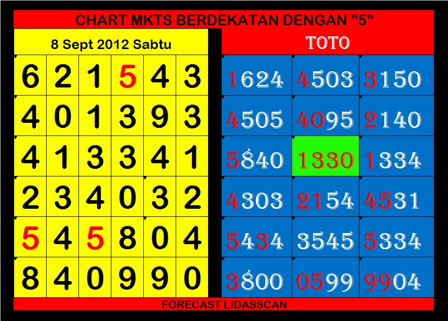 toto chart berdekatan dengan 5