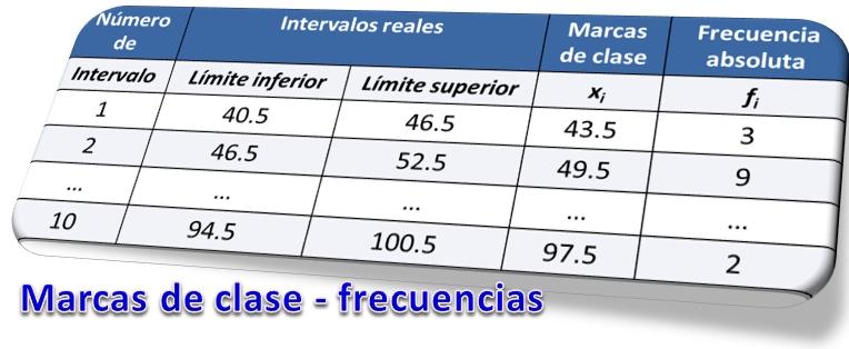 Marcas de clase y frecuencias
